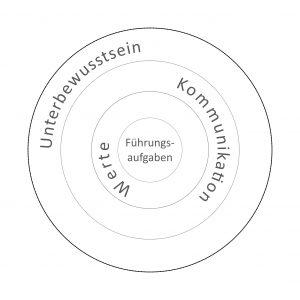 Unterbewusstsein - Kommnikation - Werte - Führungsaufgaben